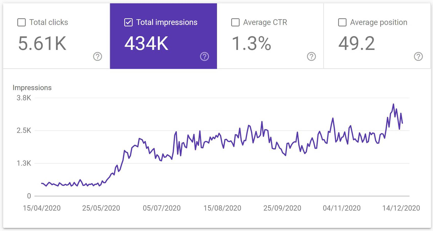 Digital Marketing, All Trans Autos SEO Stats