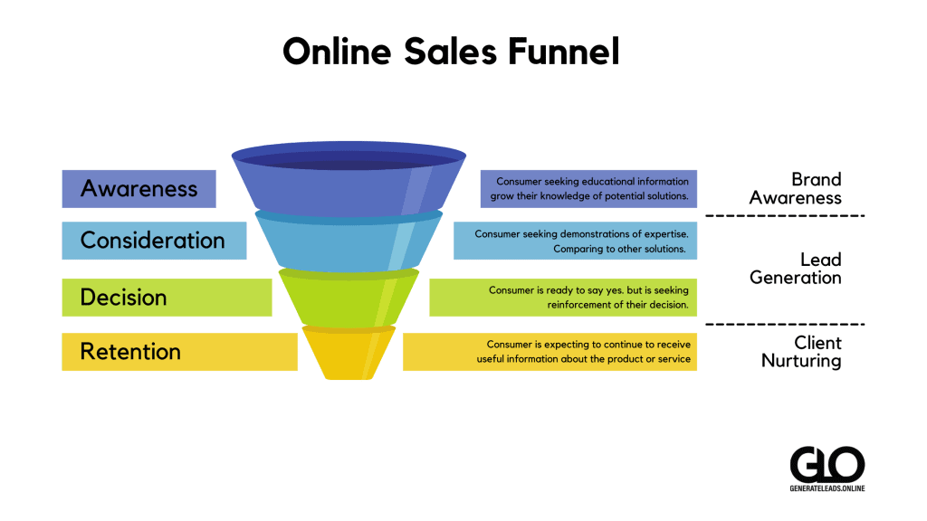 Online Sales Funnel - Content Marketing- GLO